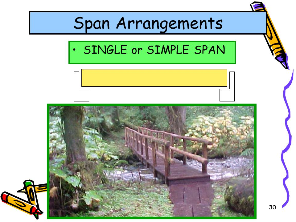 Span Arrangements SINGLE or SIMPLE SPAN