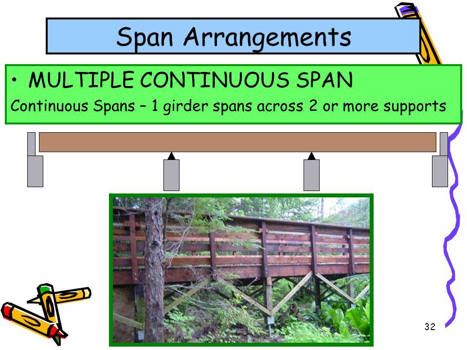 Span Arrangements MULTIPLE CONTINUOUS SPAN