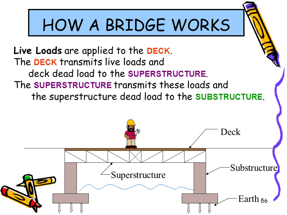 HOW A BRIDGE WORKS Live Loads are applied to the DECK.
