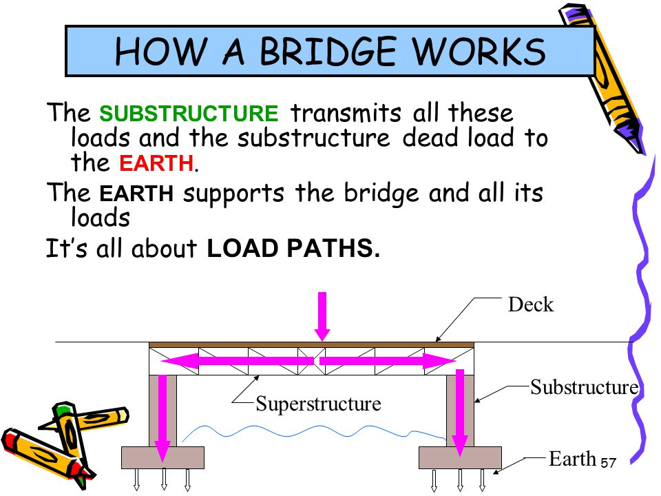 HOW A BRIDGE WORKS The SUBSTRUCTURE transmits all these loads and the substructure dead load to the EARTH.