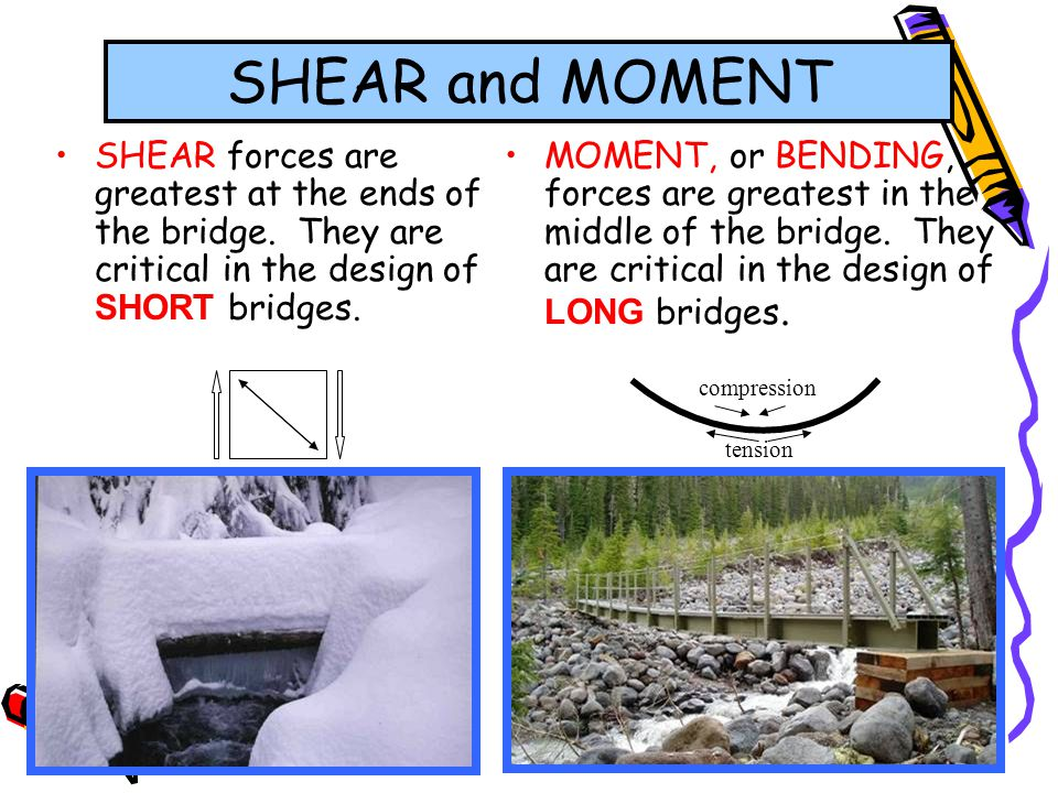 SHEAR and MOMENT SHEAR forces are greatest at the ends of the bridge. They are critical in the design of SHORT bridges.
