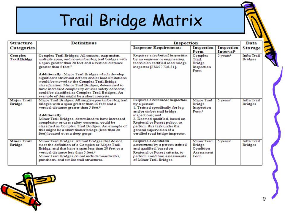 Trail Bridge Matrix