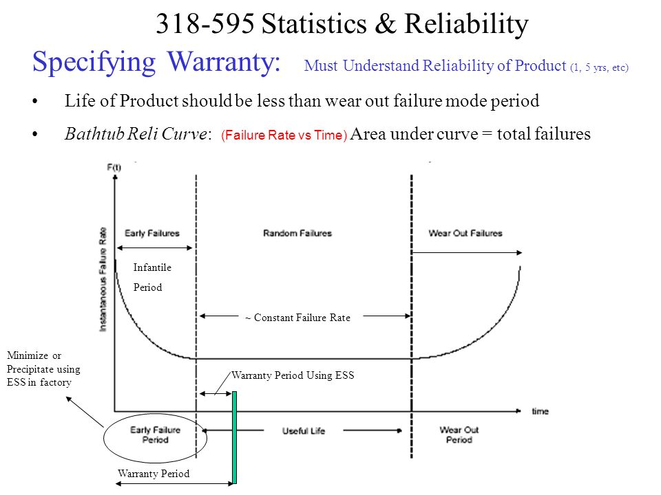 Specifying Warranty: Must Understand Reliability of Product (1, 5 yrs, etc)