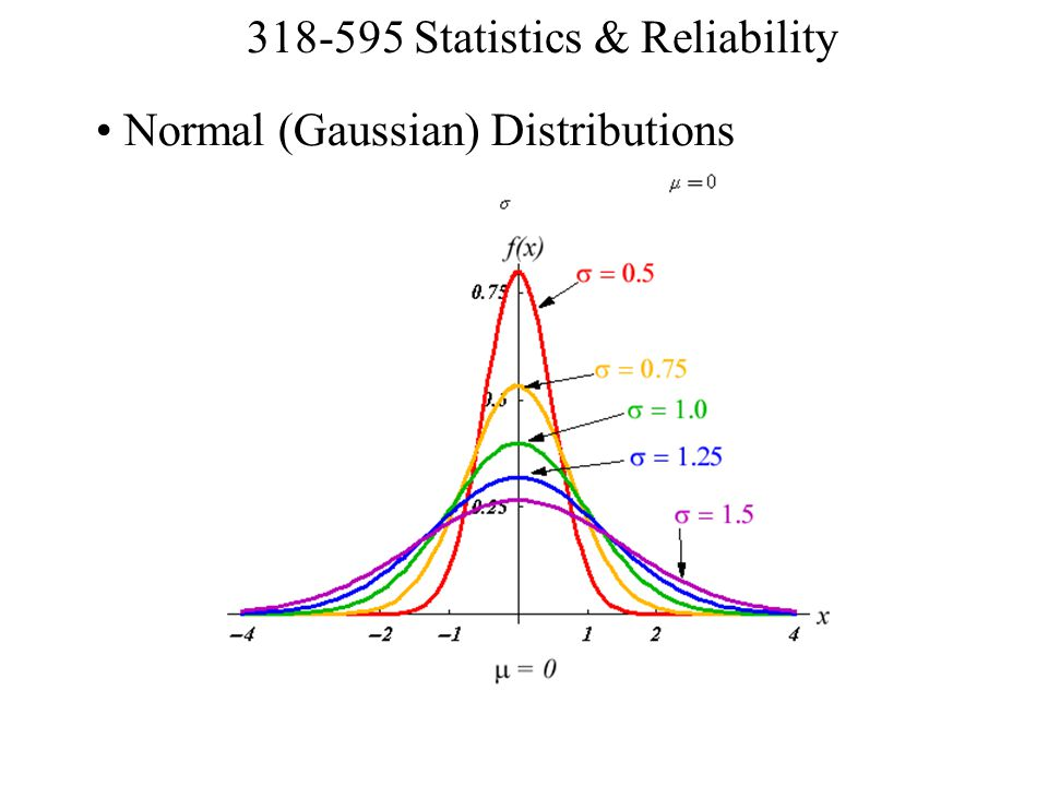 Normal (Gaussian) Distributions