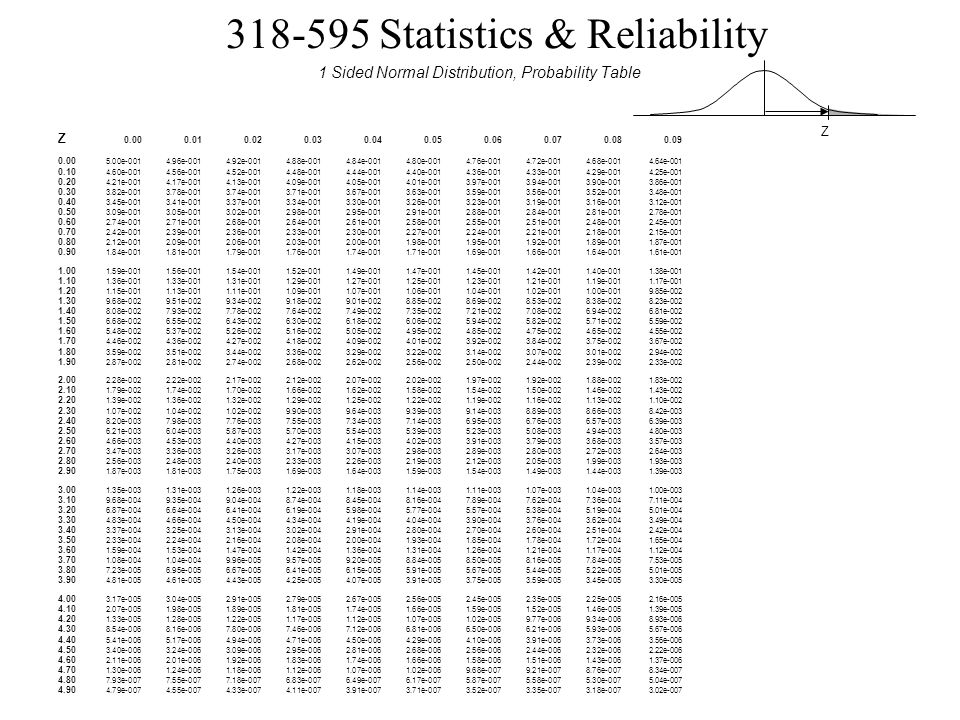 1 Sided Normal Distribution, Probability Table