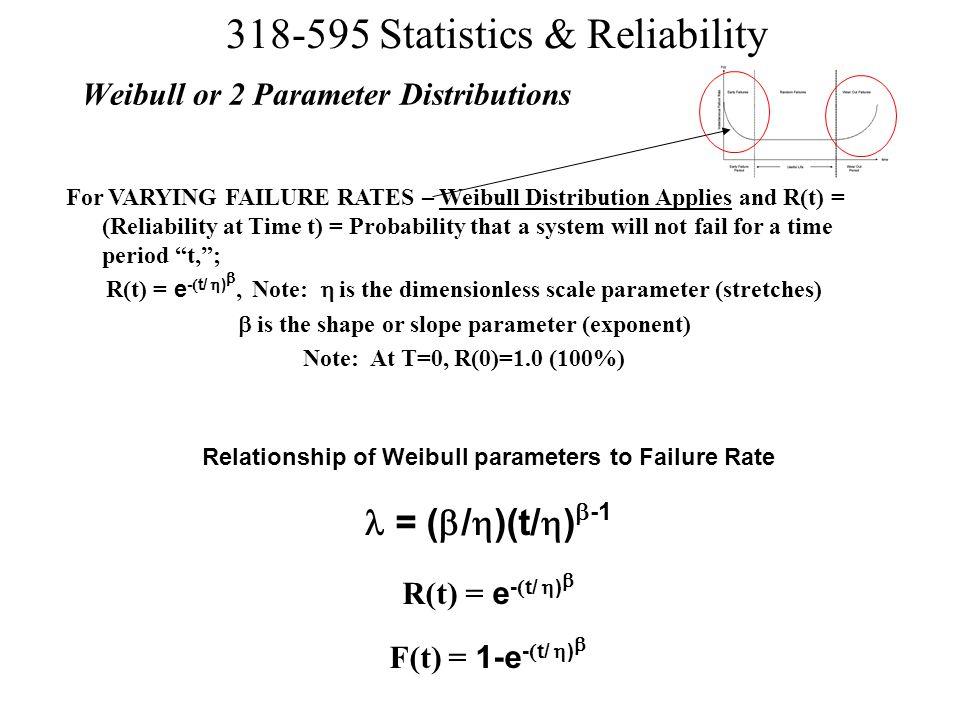 Weibull or 2 Parameter Distributions