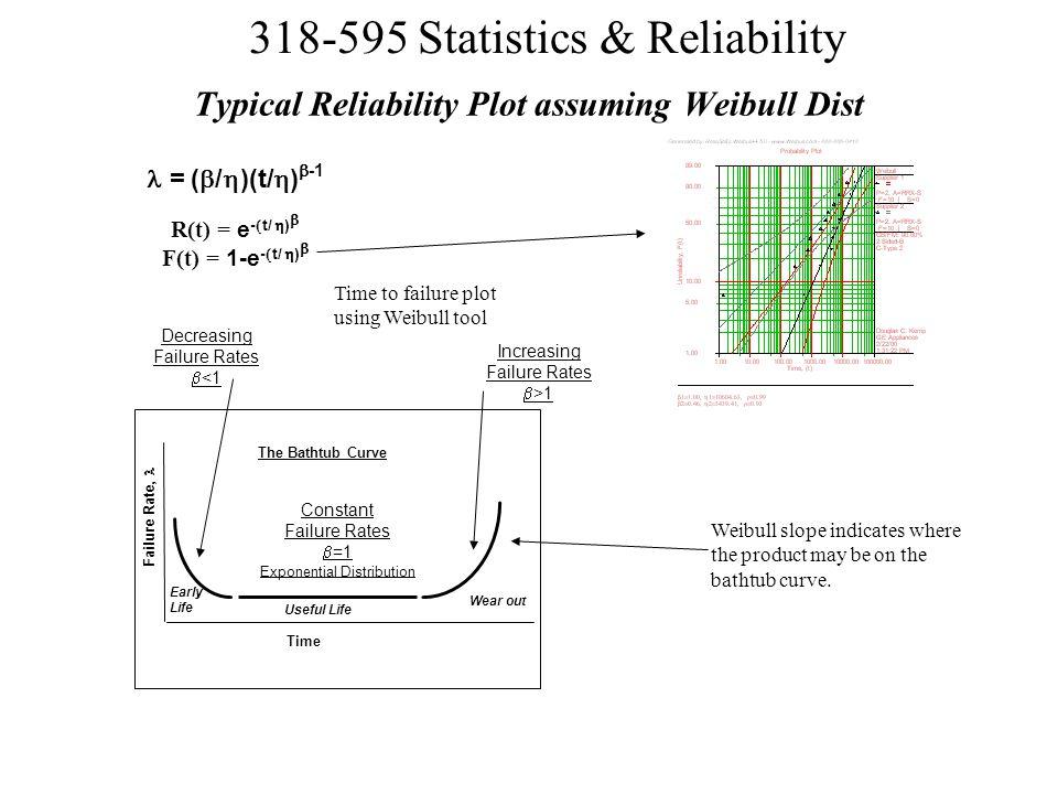 Typical Reliability Plot assuming Weibull Dist