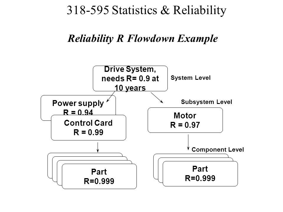 Reliability R Flowdown Example