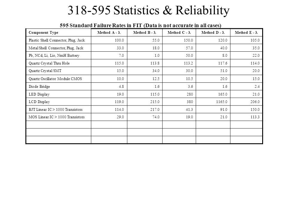 595 Standard Failure Rates in FIT (Data is not accurate in all cases)