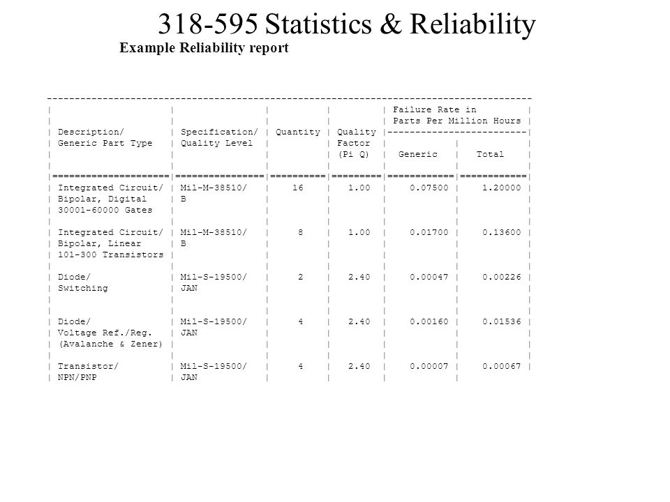 Example Reliability report