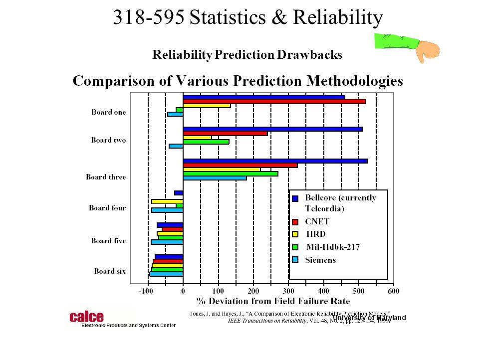Reliability Prediction Drawbacks