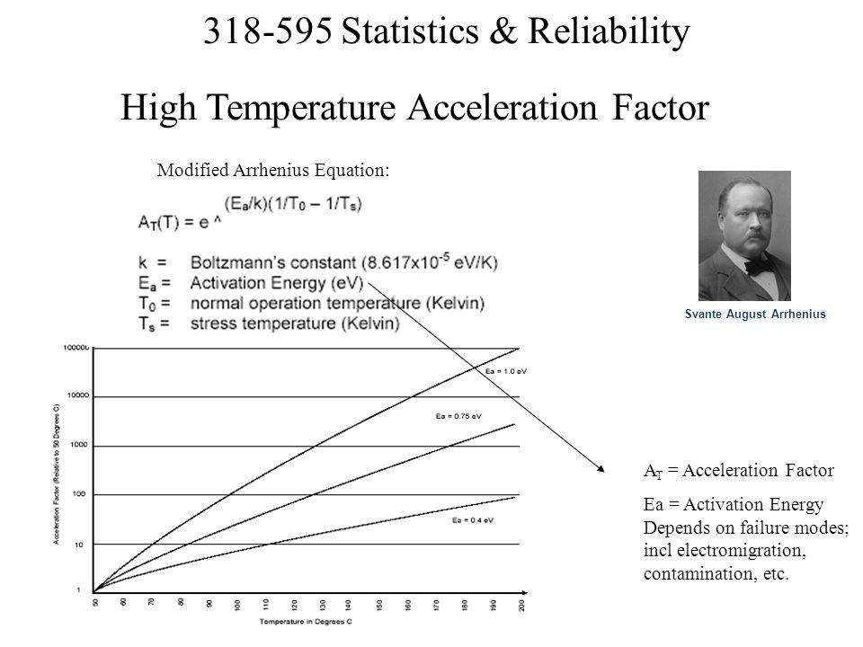 High Temperature Acceleration Factor