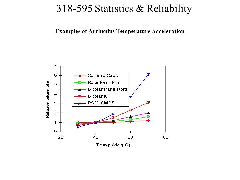Examples of Arrhenius Temperature Acceleration