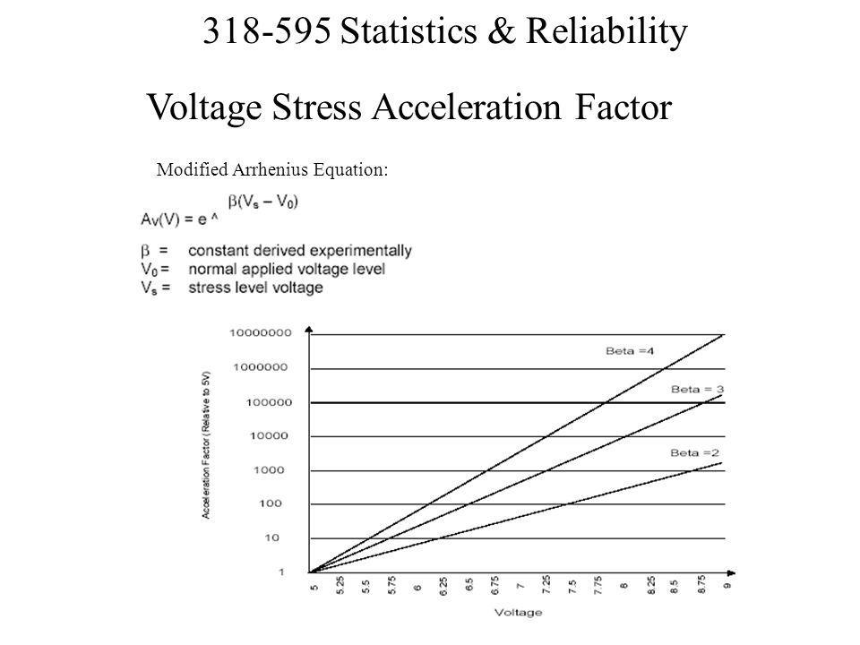 Voltage Stress Acceleration Factor