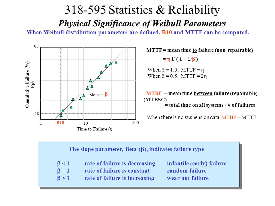Physical Significance of Weibull Parameters Cumulative Failure (%)