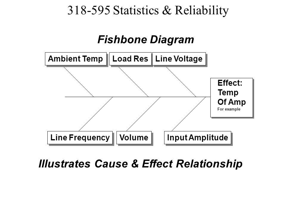 Illustrates Cause & Effect Relationship