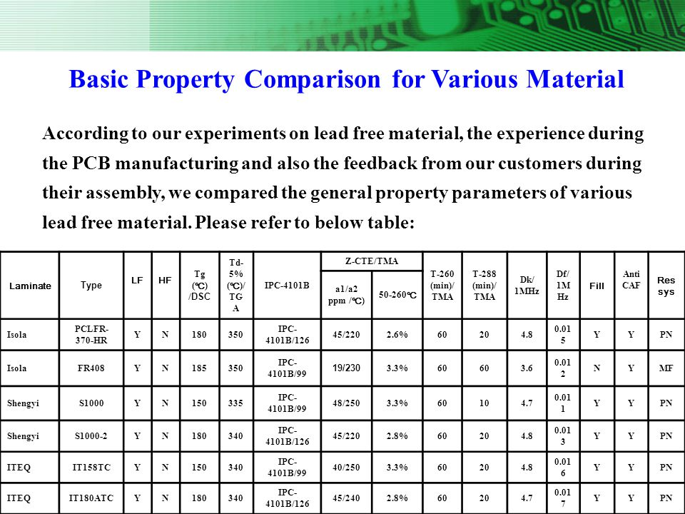 Basic Property Comparison for Various Material
