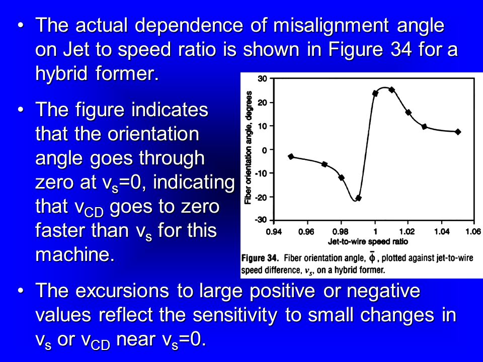 The actual dependence of misalignment angle on Jet to speed ratio is shown in Figure 34 for a hybrid former.
