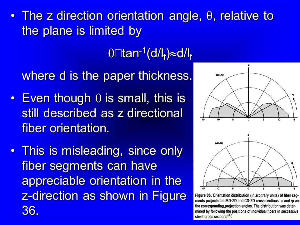 The z direction orientation angle, q, relative to the plane is limited by