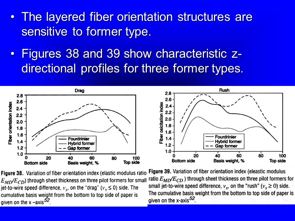 The layered fiber orientation structures are sensitive to former type.