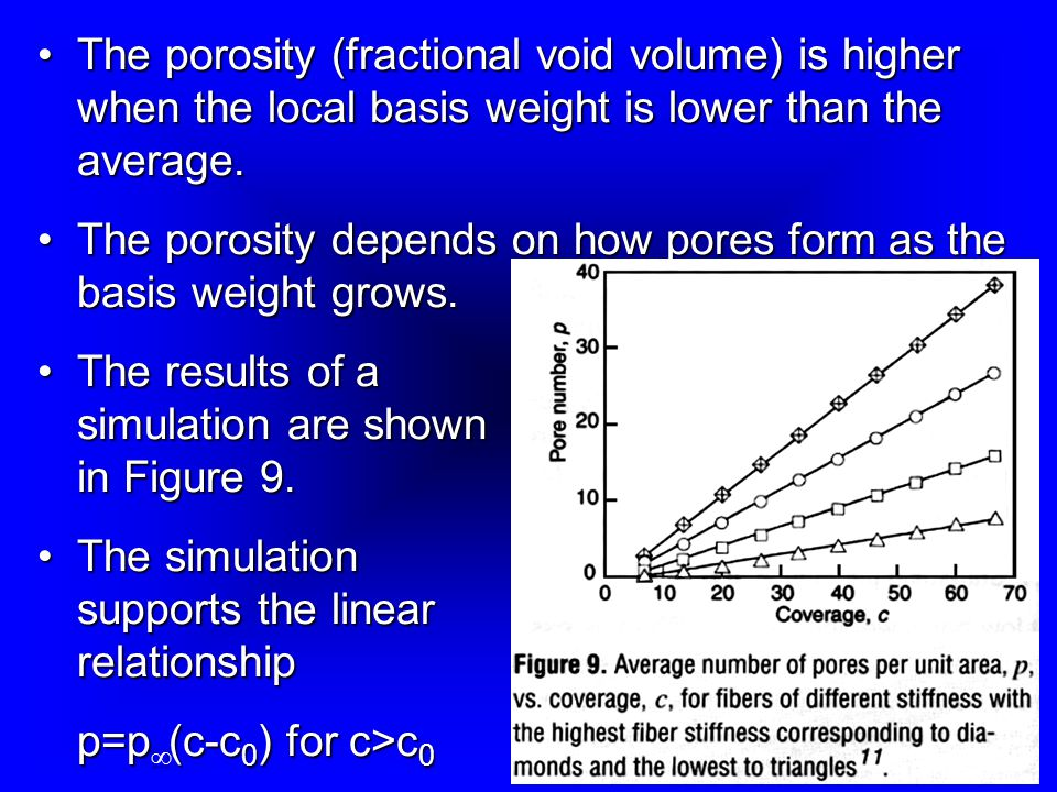 The porosity (fractional void volume) is higher when the local basis weight is lower than the average.