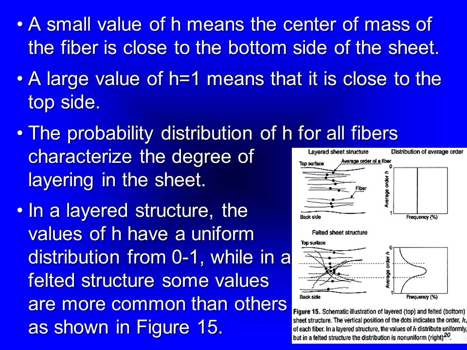 A small value of h means the center of mass of the fiber is close to the bottom side of the sheet.
