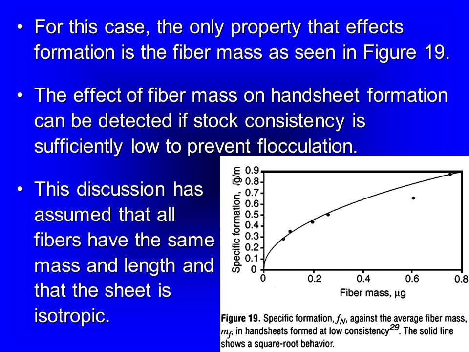 For this case, the only property that effects formation is the fiber mass as seen in Figure 19.