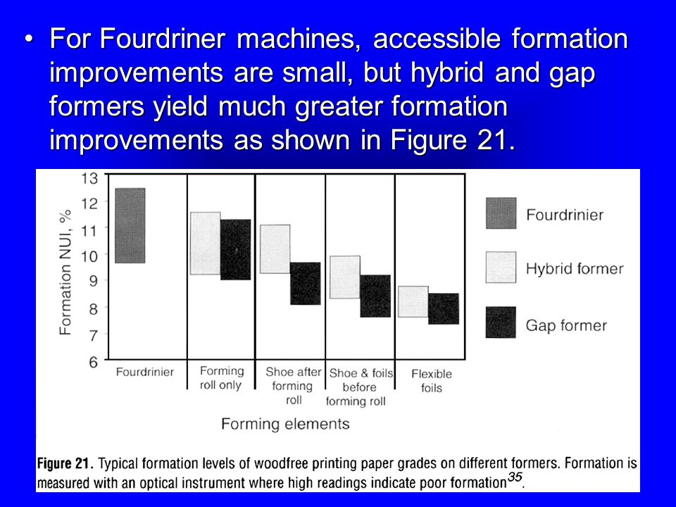 For Fourdriner machines, accessible formation improvements are small, but hybrid and gap formers yield much greater formation improvements as shown in Figure 21.