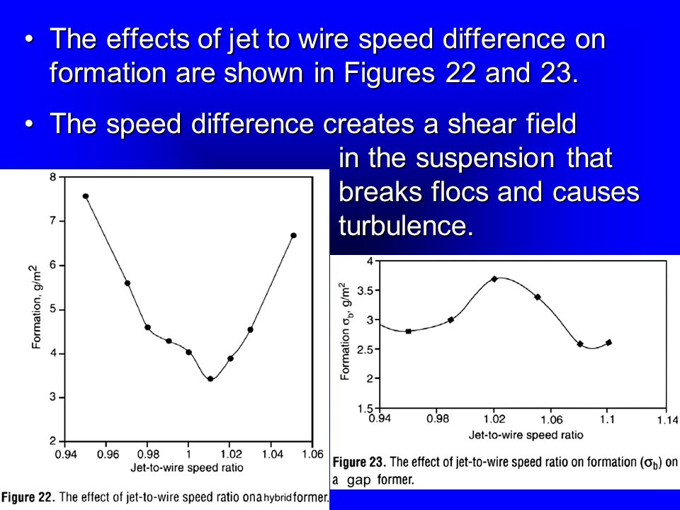 The effects of jet to wire speed difference on formation are shown in Figures 22 and 23.