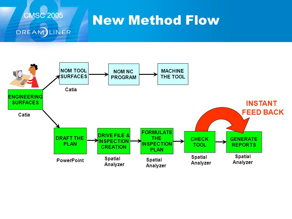 New Method Flow INSTANT FEED BACK NOM TOOL SURFACES NOM NC PROGRAM