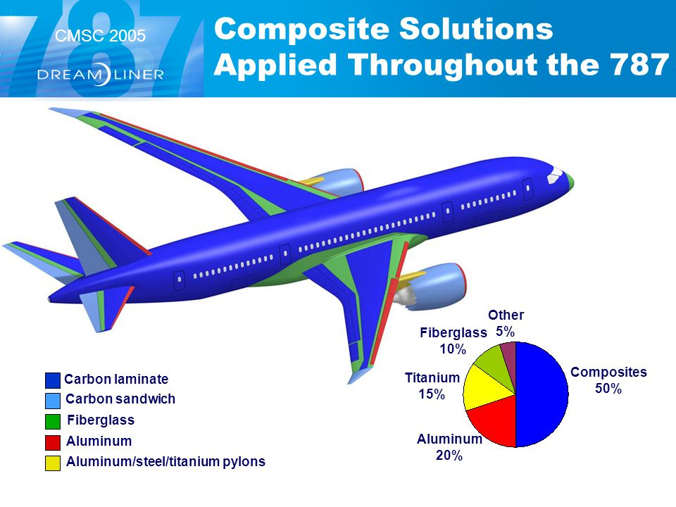 Composite Solutions Applied Throughout the 787