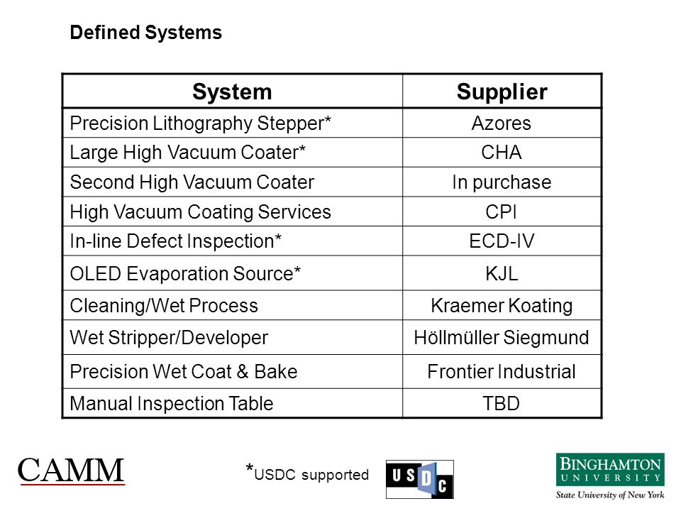 System Supplier *USDC supported Defined Systems