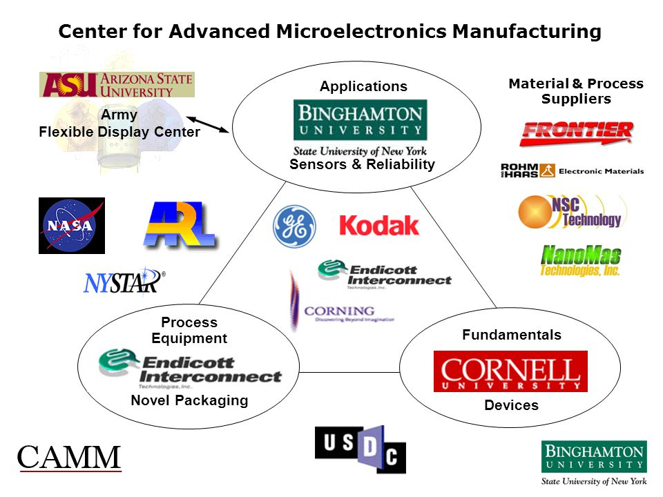 Center for Advanced Microelectronics Manufacturing
