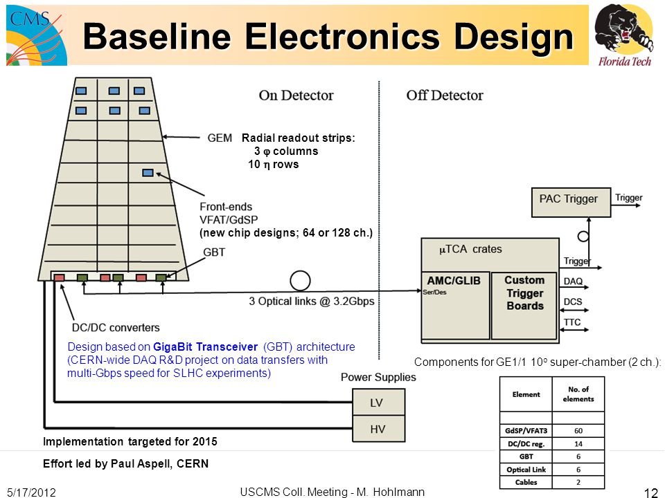 Baseline Electronics Design