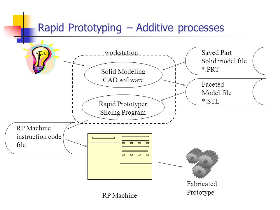 Rapid Prototyping – Additive processes