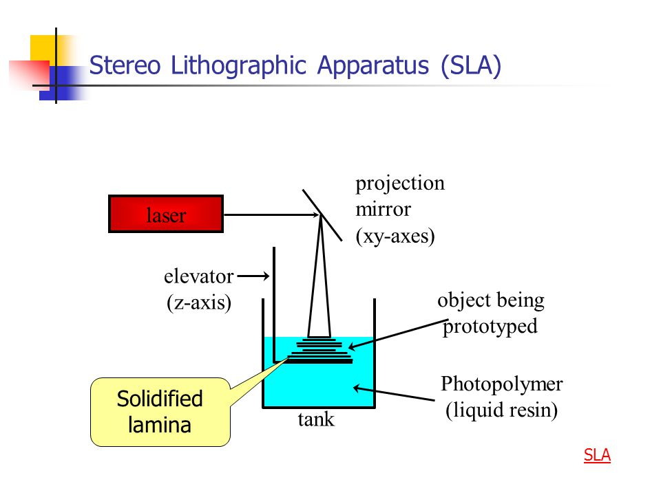 Stereo Lithographic Apparatus (SLA)