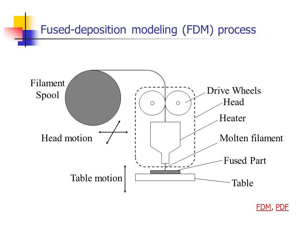 Fused-deposition modeling (FDM) process