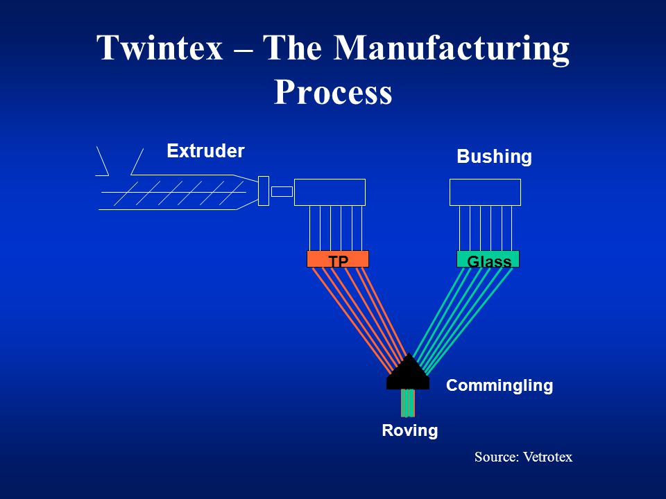 Twintex – The Manufacturing Process