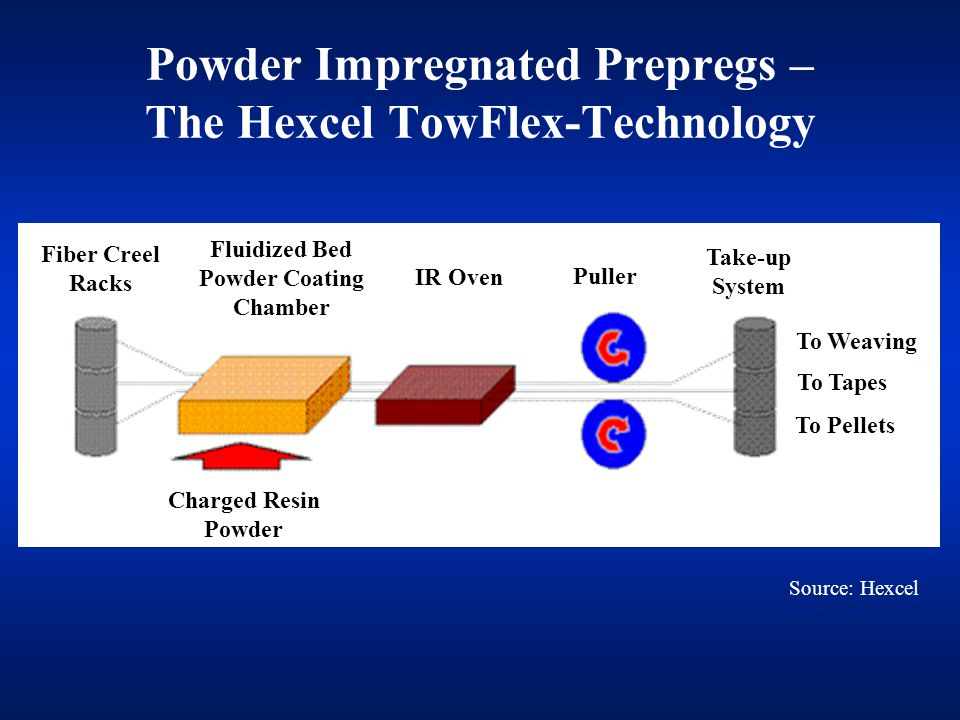 Powder Impregnated Prepregs – The Hexcel TowFlex-Technology