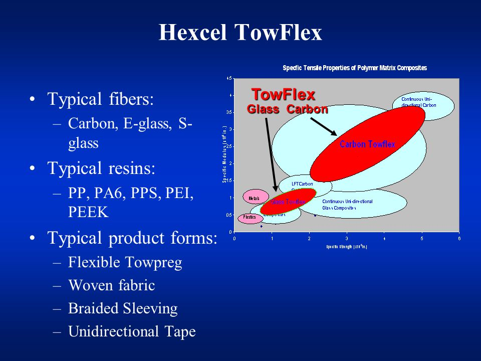 Hexcel TowFlex Typical fibers: Typical resins: Typical product forms: