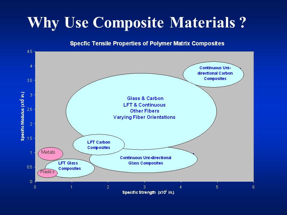 Why Use Composite Materials