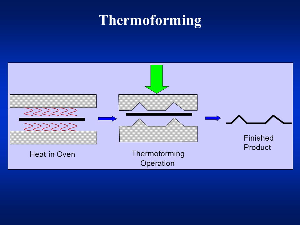Thermoforming Heat in Oven Thermoforming Operation Finished Product