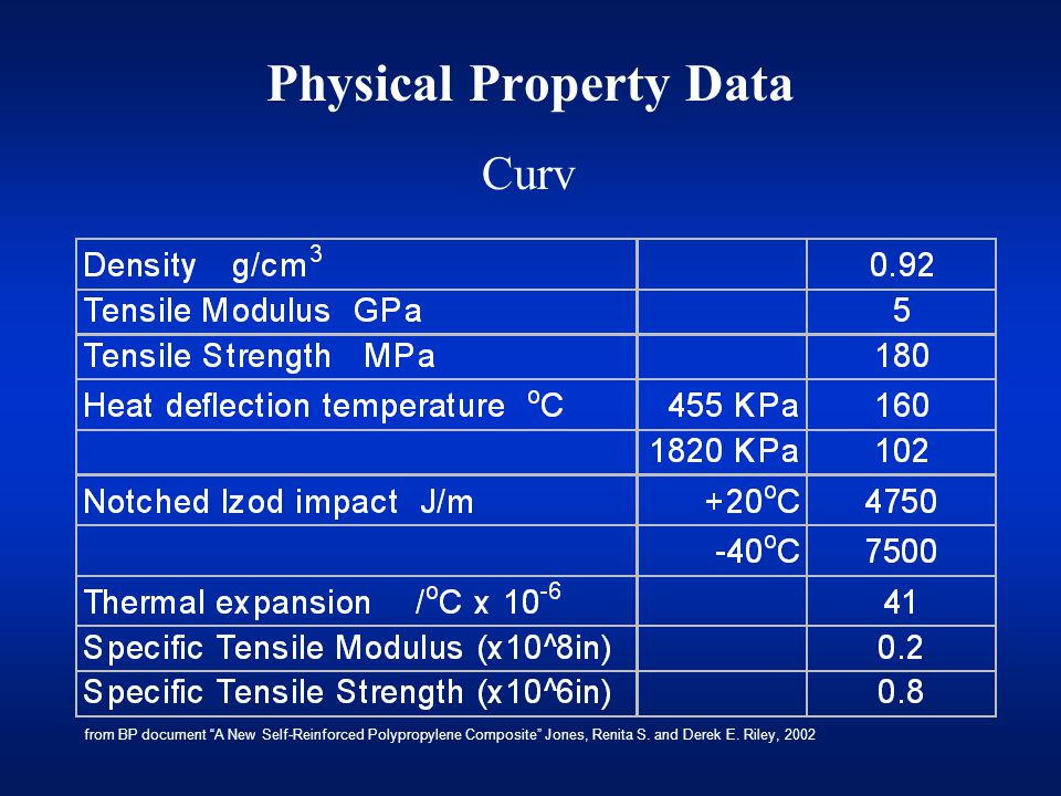 Physical Property Data