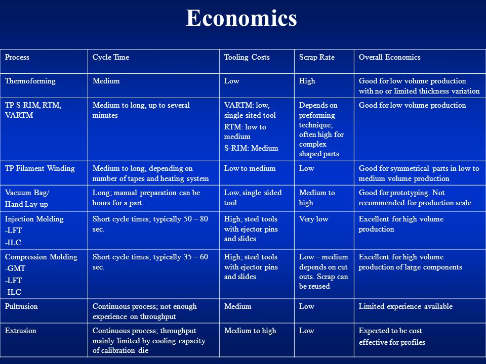 Economics Process Cycle Time Tooling Costs Scrap Rate
