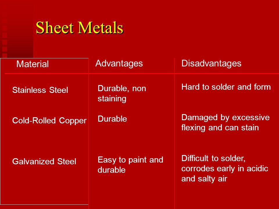 Sheet Metals Material Advantages Disadvantages Hard to solder and form