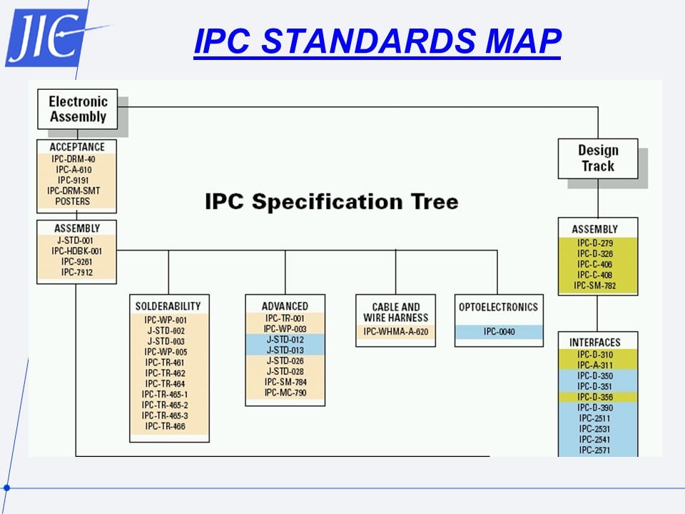 IPC STANDARDS MAP