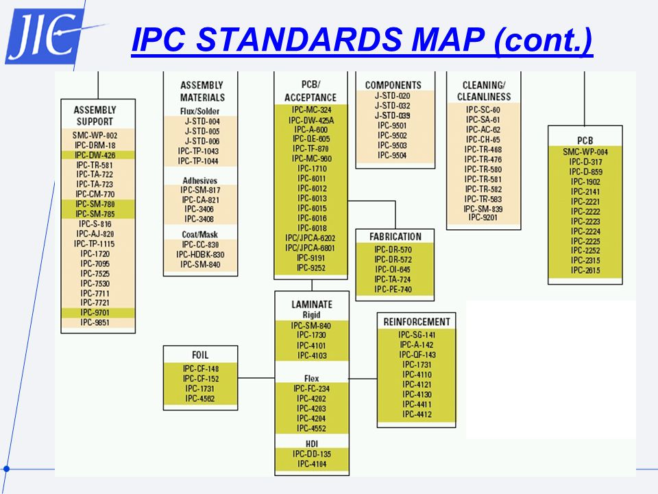 IPC STANDARDS MAP (cont.)