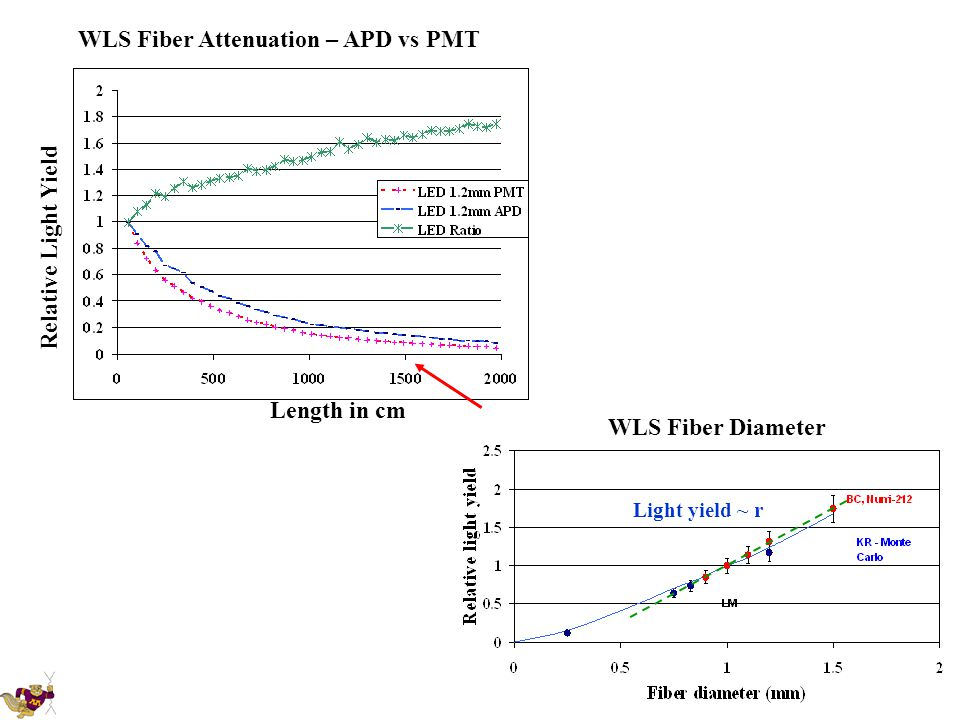 WLS Fiber Attenuation – APD vs PMT