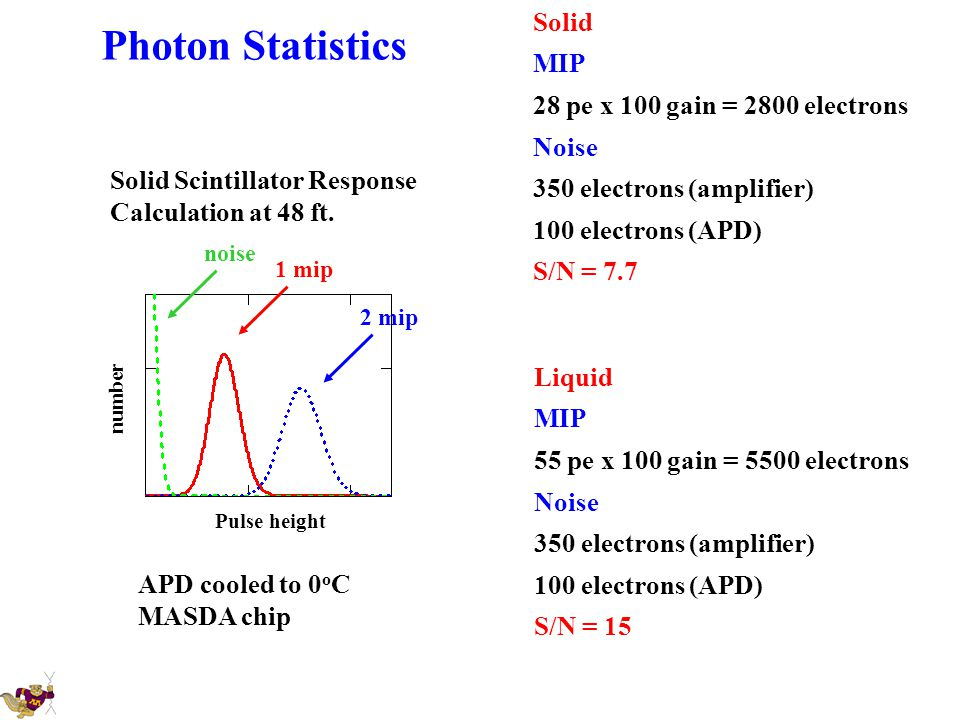 Photon Statistics Solid MIP 28 pe x 100 gain = 2800 electrons Noise