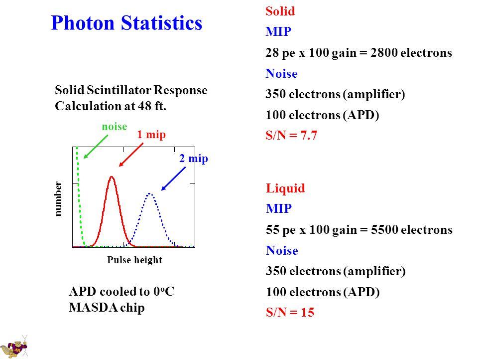 Photon Statistics Solid MIP 28 pe x 100 gain = 2800 electrons Noise